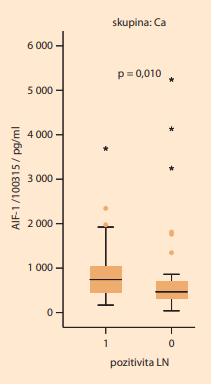 Na tomto grafu je znázorněno  významné zvýšení sérové hladiny  AIF-1 (p > 0,010) u pacientek s pozitivními lymfatickými uzlinami (1) ve  srovnání s pacientkami s negativními  lymfatickými uzlinami (0).<br> Graph 2. This graph shows a significant  increase in serum AIF-1 levels  (P > 0.010) in patients with positive  lymph nodes (1) compared to those  with negative lymph nodes (0).