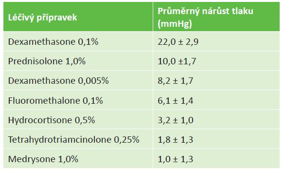 Nárůst nitroočního tlaku v závislosti na typu léčivého přípravku (zdroj: Cantrill a kol.)