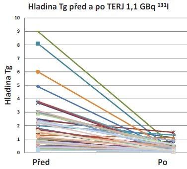 Hladina Tg (tyreoglobulin) před a po tyreoeliminaci 1,1 GBq <sup>131</sup>I. Vysvětlivky: pokles hladiny Tg (μg/l) u 53 nemocných (viz Graf 1).