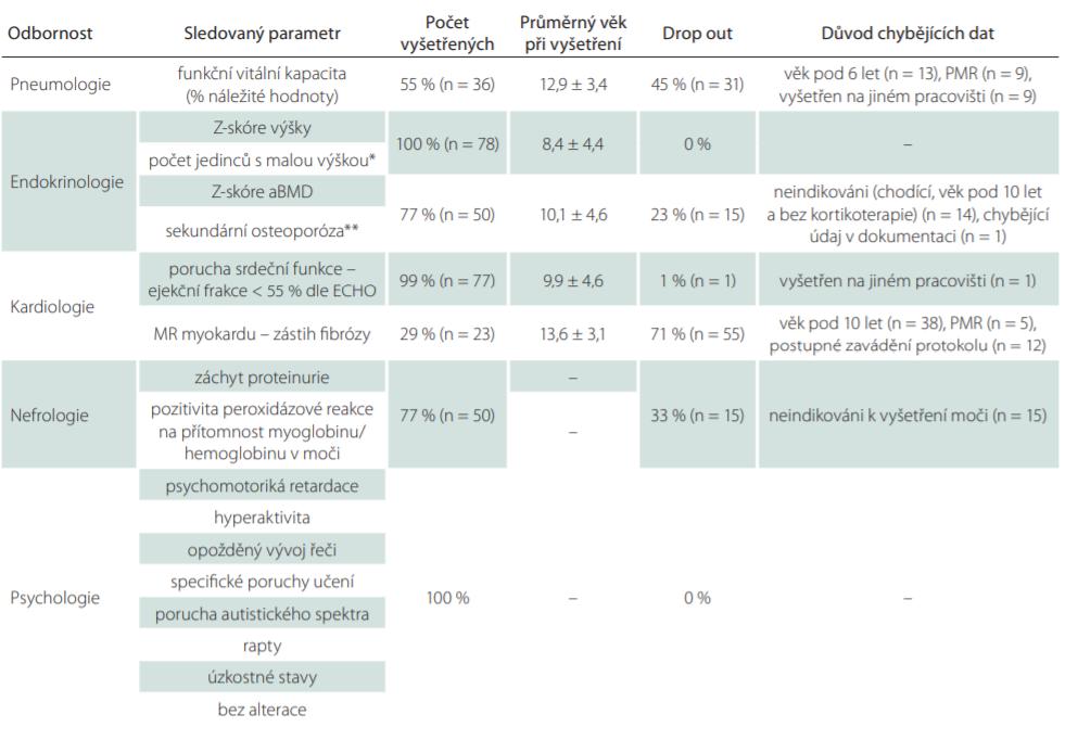 A. Počty vyšetřených jedinců a důvod chybějících dat v jednotlivých kategoriích skríningového protokolu pro záchyt komplikací.<br> Jako 100 % je brán počet 78 u vyšetření, která byla sledována u všech pacientů (BMD i DMD) či 65 u těch vyšetření, která byla hodnocena jen u DMD.