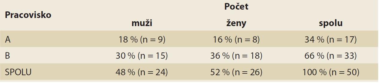 Tab. 1. Počet mužov a žien zaradených do štúdie.<br> Tab. 1. Number of males and females included in the study.