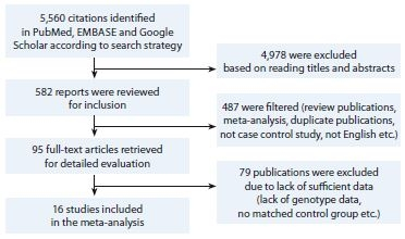 Schema 1. A systematic flow chart demonstrating the course of selection of articles for