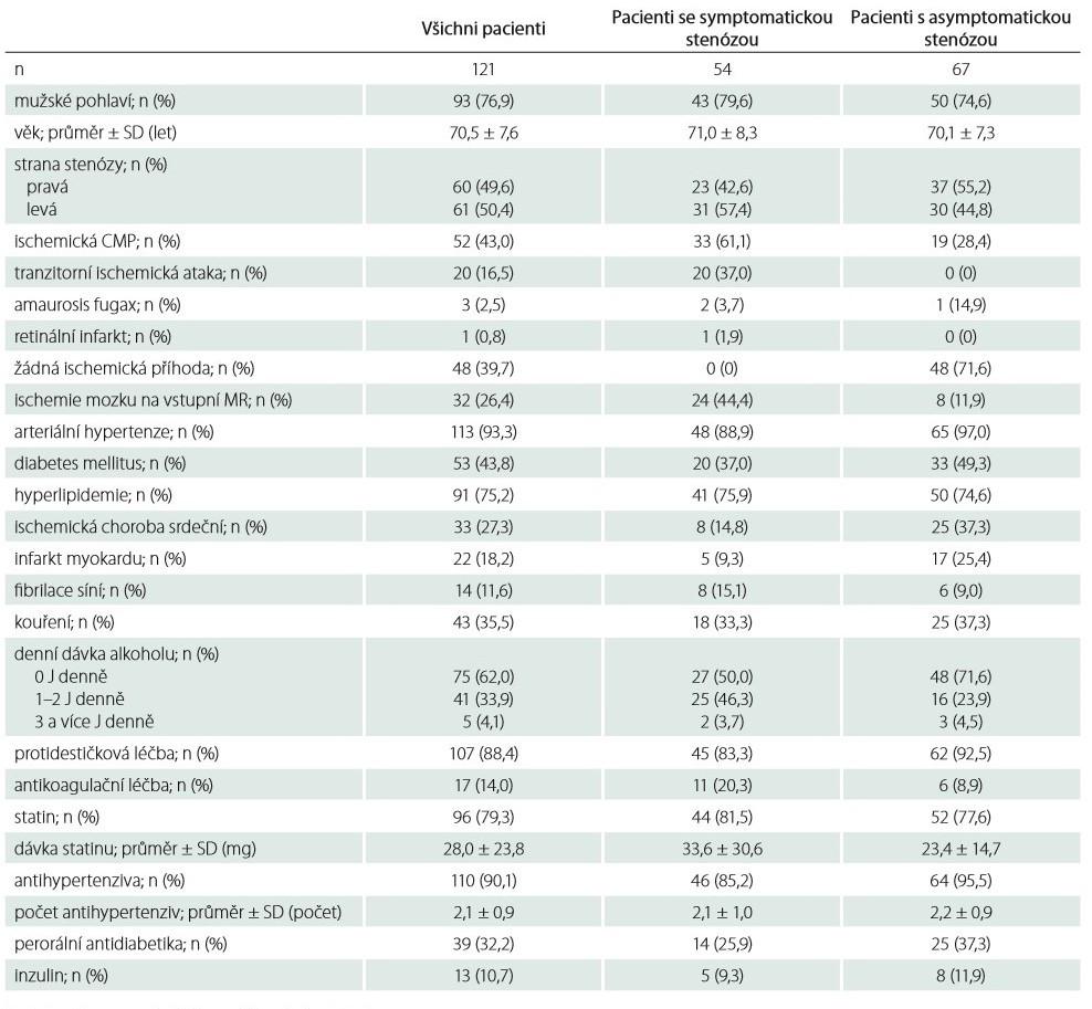 Demografická data pacientů zařazených do studie.