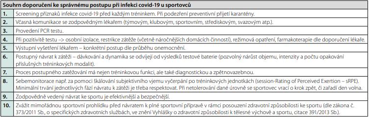 Souhrn doporučení ke správnému postupu při infekci covid-19 u sportovců