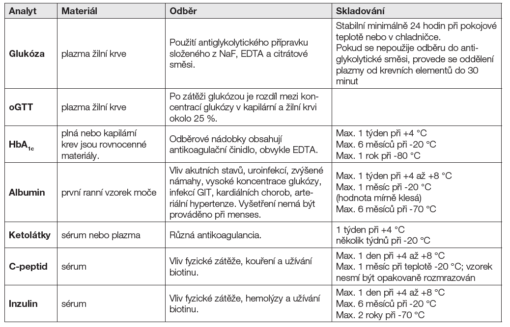 Tabulka 1 Souhrn preanalytických podmínek