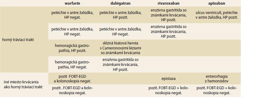 Prehľad zdrojov krvácania počas antikoagulačnej liečbe.<br> Tab. 2. Overview of source of bleeding during the anticoagulant treatment.