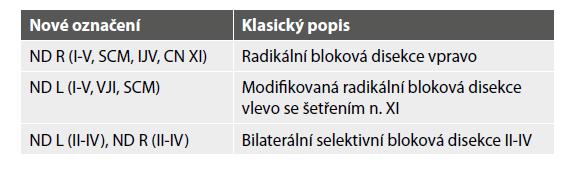 Příklady nového označení blokových disekcí podle IHNCG.