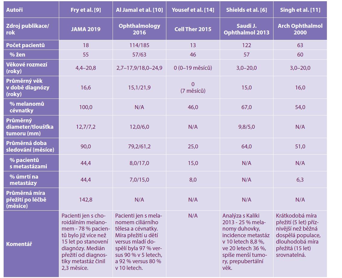 Klinická data z publikovaných studií týkajících se choroidálního melanomu v dětském věku v posledních 10 letech