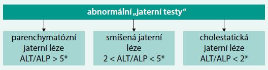 Schéma 1. Základní hodnocení jaterní léze dle hodnot ALT a ALP