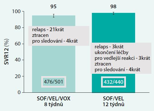 Celková SVR ve studii POLARIS-2: přímé srovnání režimů SOF/VEL/VOX 8 týdnů a SOF/VEL 12 týdnů