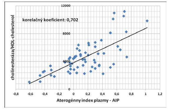 Korelácia medzi pomerom BChE/HDL-cholesterol a aterogénnym indexom plazmy u pacientov so steatózou pečene (P < 0,001)
