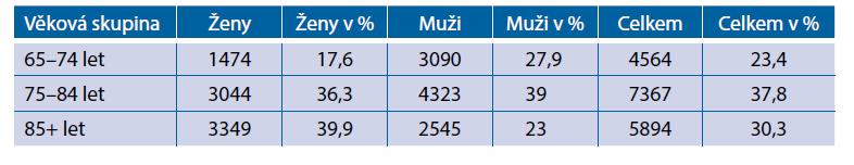 Počty úmrtí od začátku epidemie v ČR do 21. února 2021 podle věku zemřelých(4)