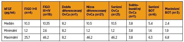 Hladiny bFGF (pg/ml) před primární léčbou u pacientek rozdělených do skupin podle definitivní histologie