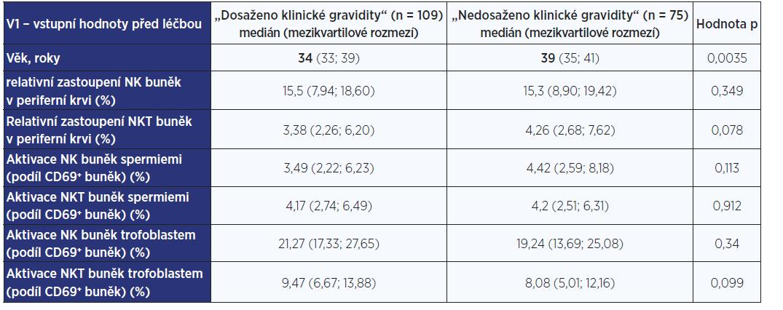 Laboratorní nálezy ve skupinách žen s klinickou graviditou a bez klinické gravidity – vstupní hodnoty před zahájením imunointervenční terapie (V1)