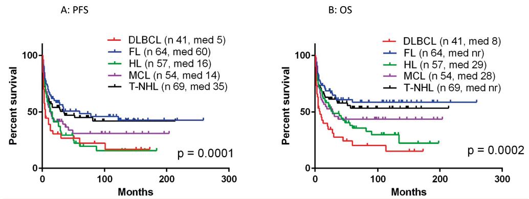 Výsledky aloSCT pro jednotlivé typy lymfomů<br> A: doba do progrese či úmrtí (PFS)<br> B: celkové přežití (OS)