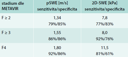 Cut-off hodnoty pro jednotlivé stupně pokročilosti jaterní fibrózy. Upraveno podle [5,6]