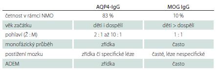 Základní charakteristiky onemocnění spojených se sérovou pozitivitou AQP4-IgG a MOG-IgG.