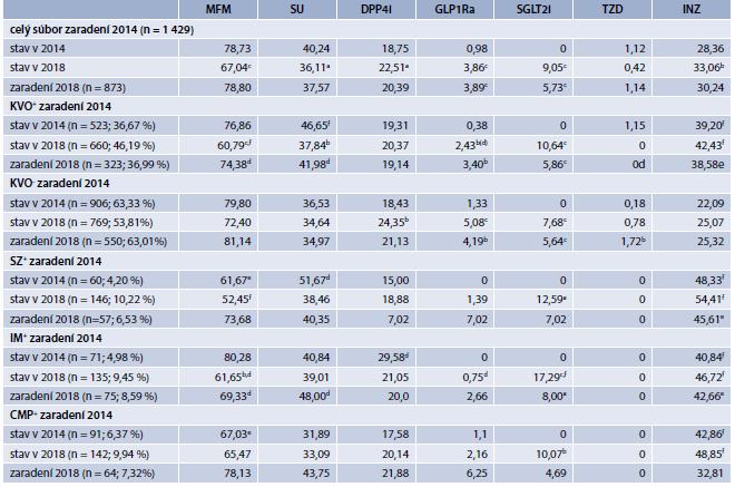 Tab | Využívanie jednotlivých skupín farmák u pacientov s DM2T zaradených v roku 2014 a v roku 2018. Porovnanie medzi rokmi 2014 a 2018. Všetky údaje sú v percentách (%)