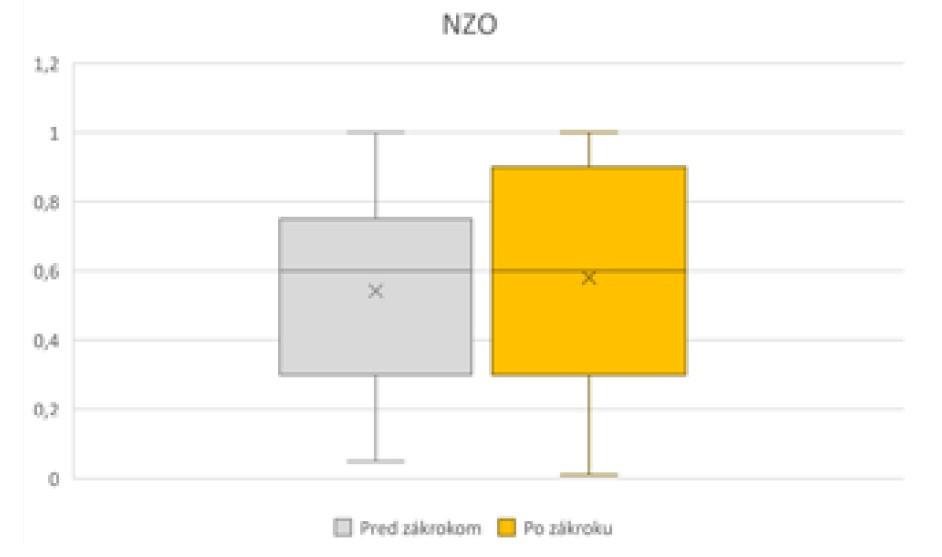 Zmena NZO pred operáciou a po operácii<br> NZO – nekorigovaná zraková ostrosť