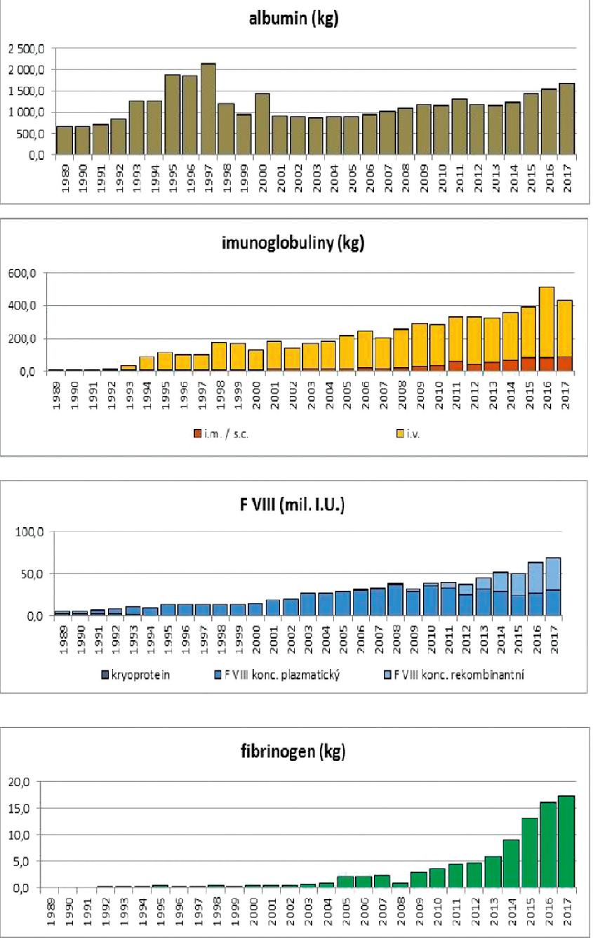 Množství krevních derivátů dostupných na českém trhu (distribuce) v letech 1989– 2017