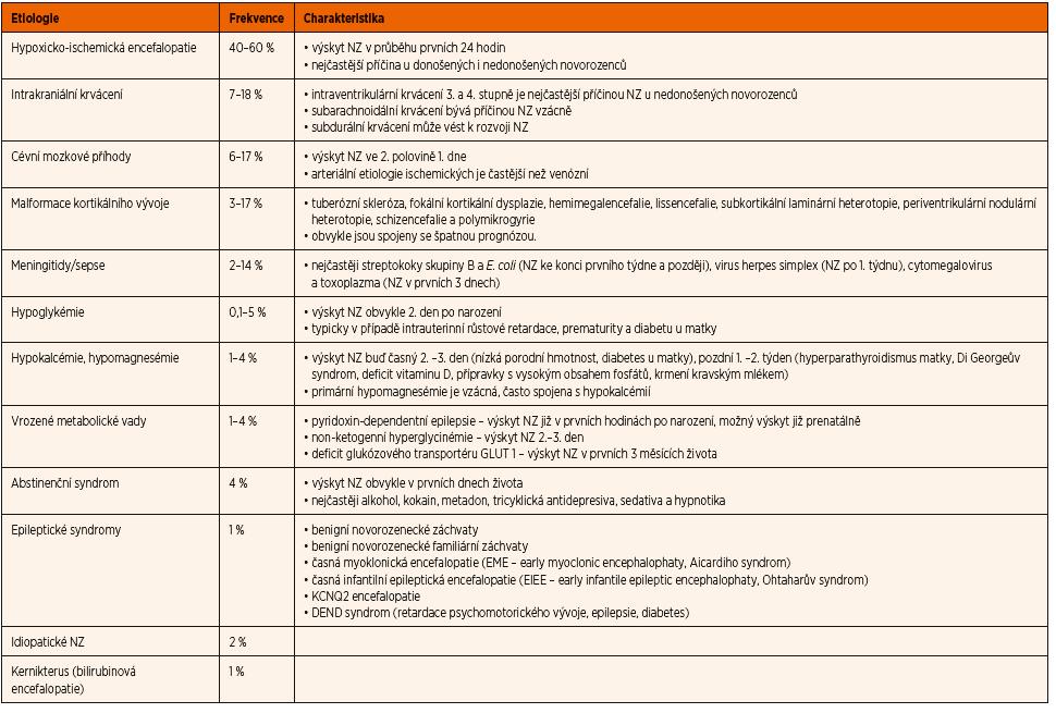Etiologické faktory rozvoje NZ [3].