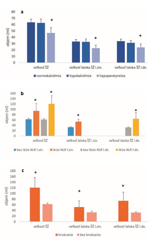 Veľkosť štítnej žľazy a výskyt komplikáci: a – Veľkosť ŠŽ a poranenie prištítnych žliaz; ; b – Veľkosť ŠŽ a lézia NLR; c – Veľkosť ŠŽ a krvácanie
