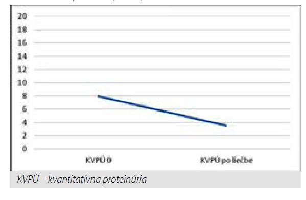 Pokles priemernej KVPÚ po liečbe rituximabom
