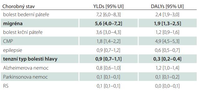 Parametry YLDs a DALYs u vybraných neurologických onemocnění a poruch pohybového aparátu. Upraveno podle [16]. Výsledky jsou seřazeny sestupně podle hodnoty parametru YLDs.