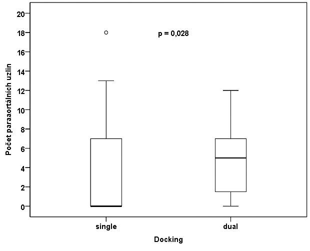 Srovnání počtu získaných lymfatických uzlin v souborech single a dual docking