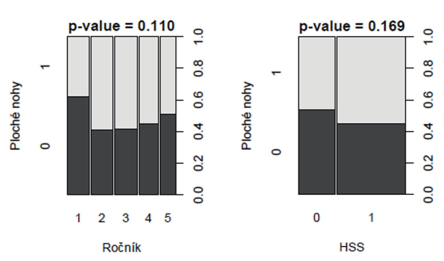 Znázornění souvislosti mezi plochou nohou s věkem (ročník) a úrovní trupové stabilizace (ozančeno HSS) (n=298).