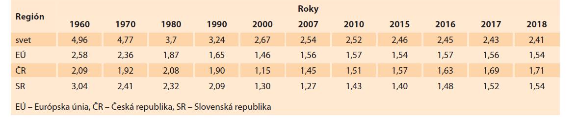 Úhrnná plodnosť vo svete, Európska únia, Česká a Slovenská republika [24–28].<br> Tab. 7. Total fertility in the world, European Union, Czech and Slovak Republic [24–28].