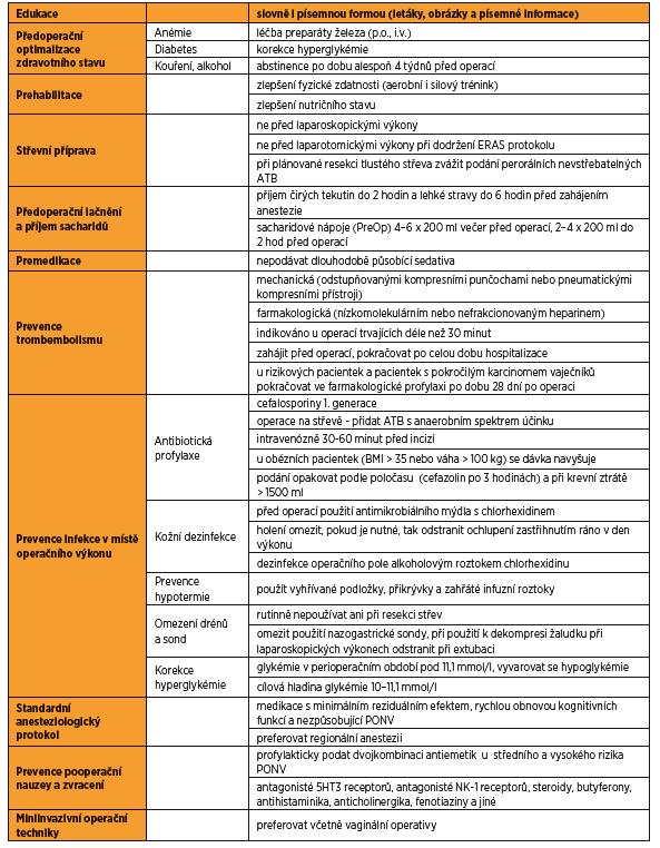 ERAS protokol u onkogynekologických operací