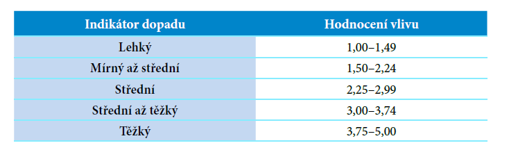 Výsledky testu OASES (Yaruss, Quesal, 2010)