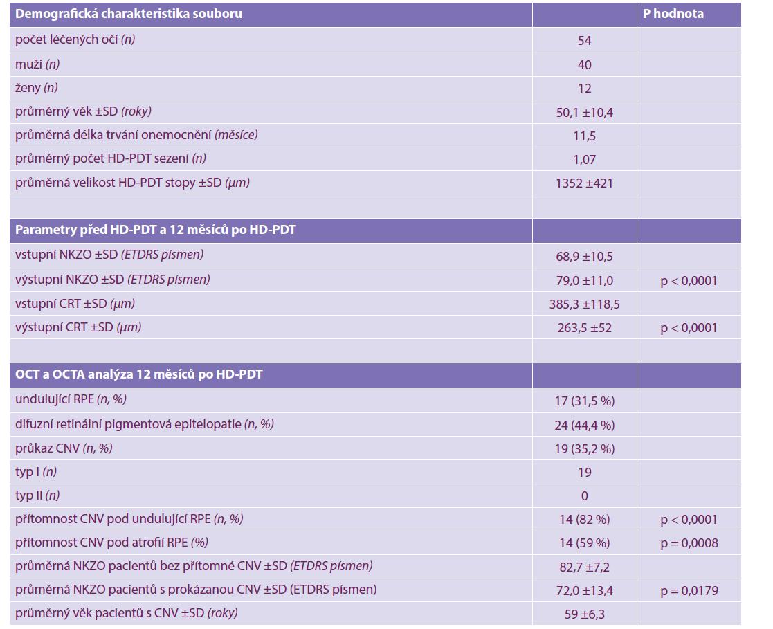 Demografická charakteristika souboru, přehled parametrů 54 očí s chronickou centrální serózní chorioretinopatií léčených fotodynamickou terapií s poloviční dávkou verteporfinu před a 12 měsíců po léčbě, OCT a OCTA analýza snímků 12 měsíců po léčbě