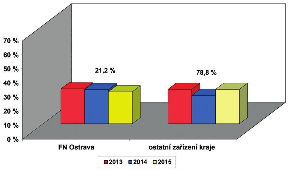 Screening sluchu novorozenců v Moravskoslezském kraji – počty porodů podle ÚZIS, počet vykázaných kódů screening sluchu novorozence (73028) v součtu od všech zdravotních pojišťoven. Průměrný počet porodů za jeden rok v kraji je 11 233 dětí, hodnota nad sloupci uvádí relativní počet porodů dané porodnice v kraji.