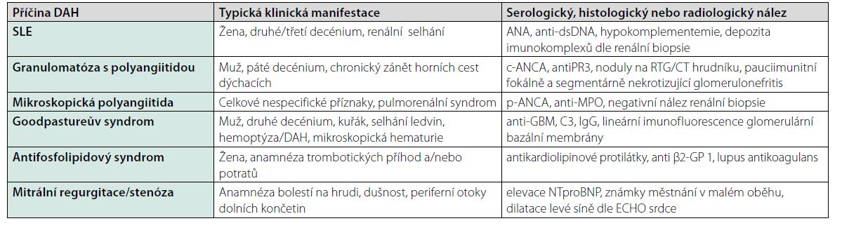 Nejčastější neinfekční příčiny difuzní alveolární hemoragie, typický klinický obraz a paraklinický nález (9)