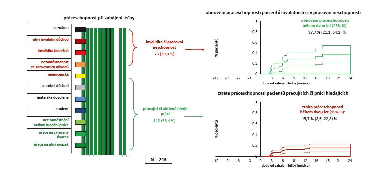 Účinnost léčby secukinumabem (Cosentyx®): práceschopnost pacientů