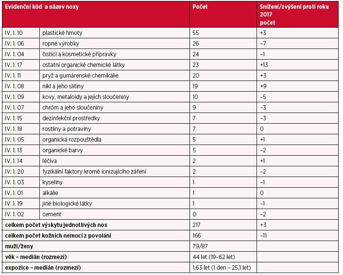Kapitola IV – kožní nemoci z povolání v roce 2018, rozdělení podle vyvolávajících nox