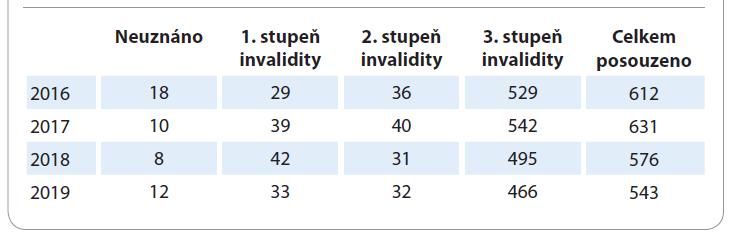 Osoby posouzené pro účely invalidity v letech 2016–2019 u diagnózy karcinomu plic.