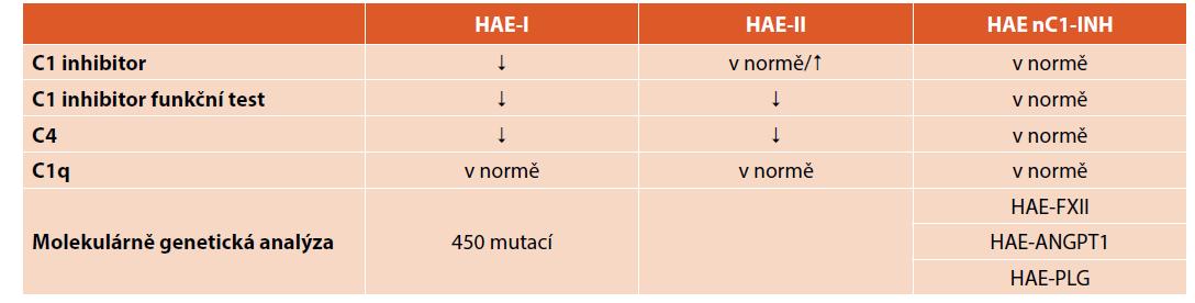 Diferenciální diagnostika u HAE.