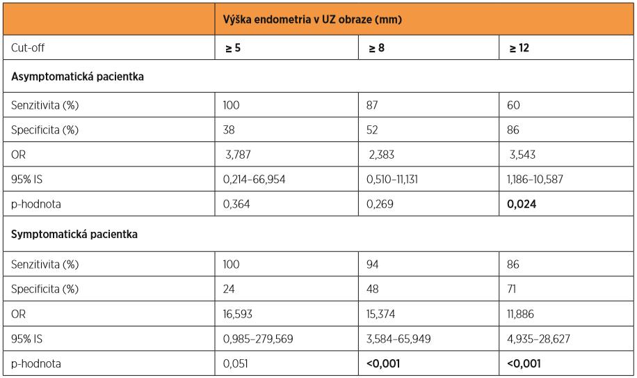 Senzitivita a specificita diagnostiky karcinomu endometria podle ultrazvuku při vybraných cut-off výškách endometria  u pacientky asymptomatické a symptomatické; stanovení rizika výskytu malignity u pacientky v závislosti na kombinaci ultrazvukové hyperplazie a symptomatologie (OR)