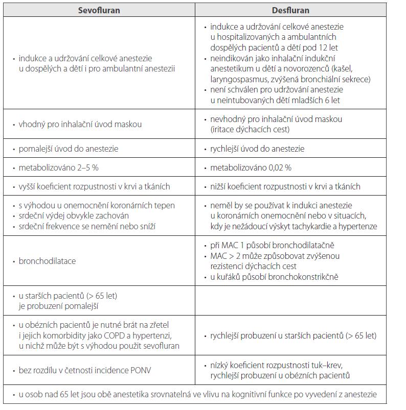 Srovnání vlastností sevofluranu a desfluranu