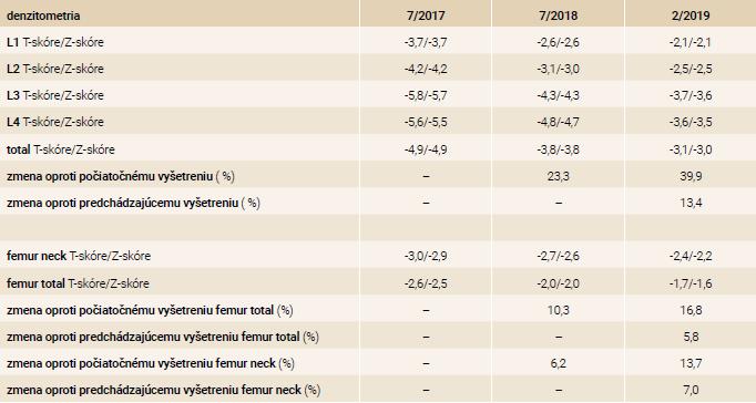 Výsledky denzitometrických vyšetrení počas monitoringu v NEDÚ Ľubochňa
