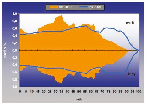 Porovnání věkové skladby obyvatel ČR podle pohlaví mezi roky 2010 a 2065