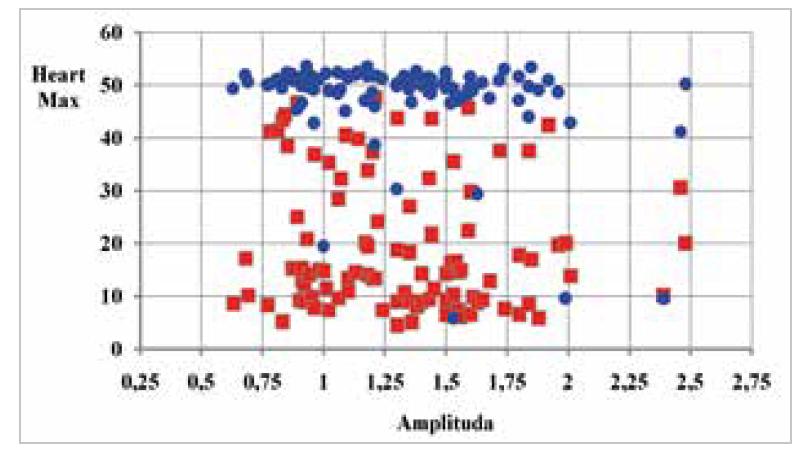 Graf 3a: Srovnání maximální dávky na srdce (modrá – konvenční plán, červená - radioterapie v hlubokém nádechu)<br> Graph 3a: Comparison of maximal dose for heart (blue – conventional plan, red – deep-breath radiotherapy)