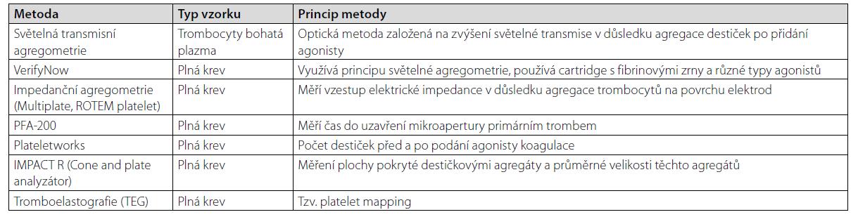 Metody funkčního vyšetření trombocytů