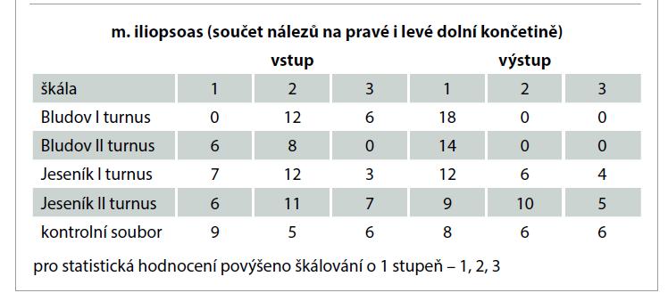 Výsledky vyšetření délky m. iliopsoas u dětí ve Státních léčebných lázních Bludov (16 dětí) a Priessnitzových léčebných lázních a.s. (23 dětí) a kontrolního souboru (10 dětí) na vstupu a výstupu.<br> Tab. 2. Results of examination of iliopsoas muscle length of children in the State Medical Spa Bludov (16 children) and Priessnitz Medical Spa (23 children) and a control group (10 children) at input and output.