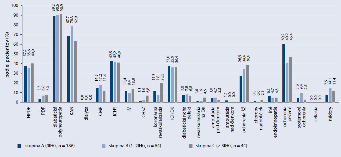 Výskyt komplikácií, KVO a sledovaných komorbidít u pacientov s DM2T rozdelených podľa výskytu hypoglykémie < 3,9 mmol/l za mesiac na podklade SMBG