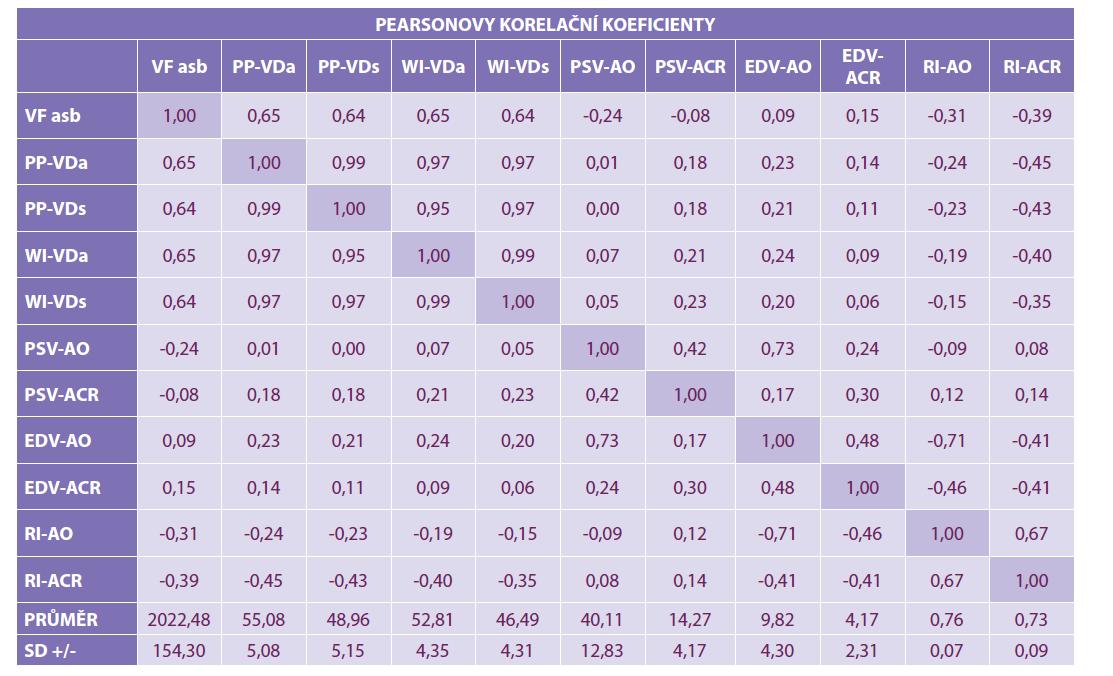 Pearsonovy korelační koeficienty na hladině významnosti. Dolní řádek ukazuje průměrné hodnoty měřených parametrů