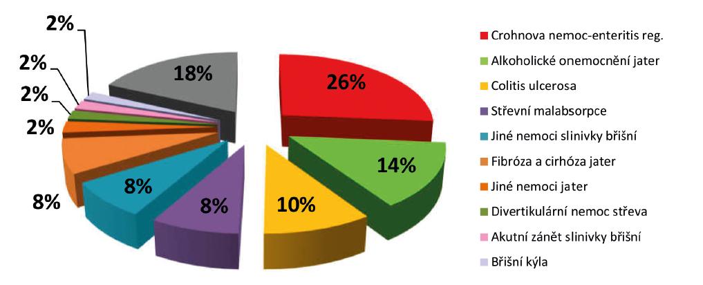 Posuzování s nemocemi trávicí soustavy podle jednotlivých diagnóz – rok 2017